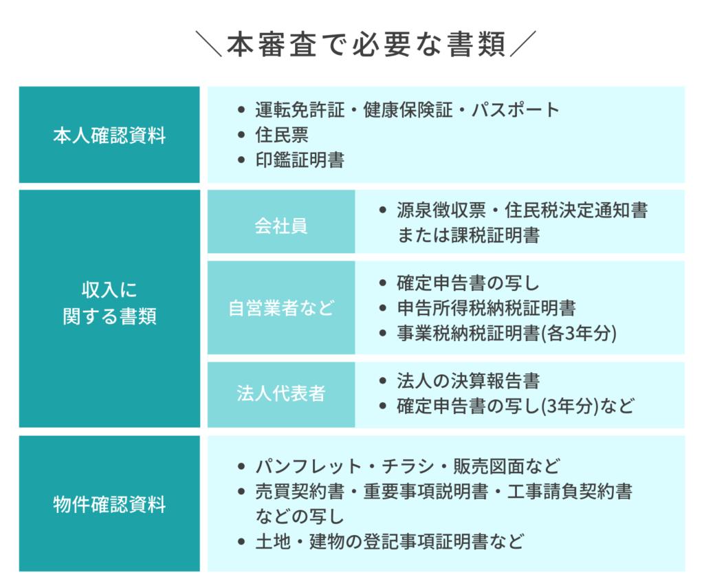 注文住宅の住宅ローン本審査