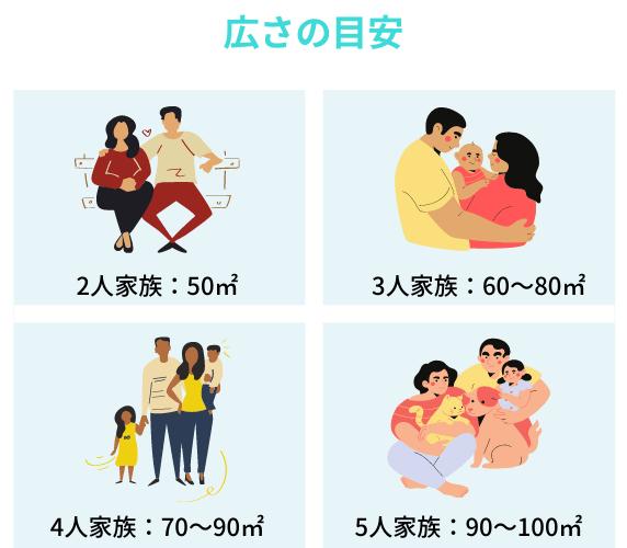 家族の人数と広さ