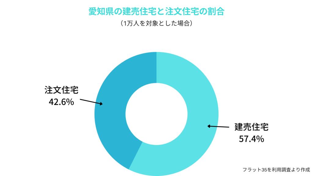 愛知県民の建売住宅と注文住宅の割合
