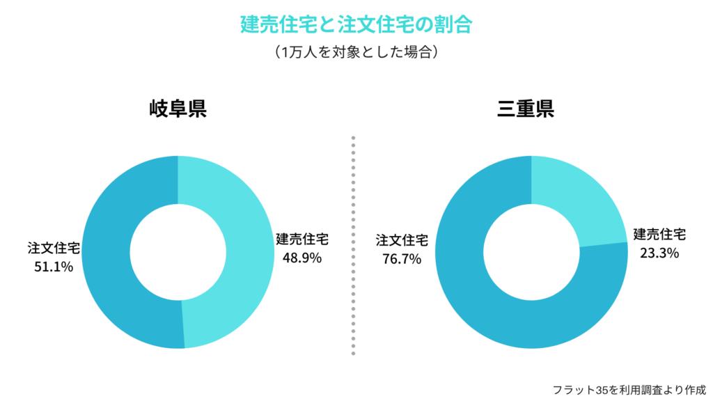 三重県と岐阜県の建売住宅・注文住宅の割合