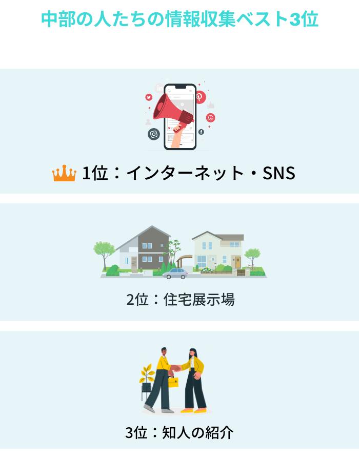中部の住宅の情報収集3選