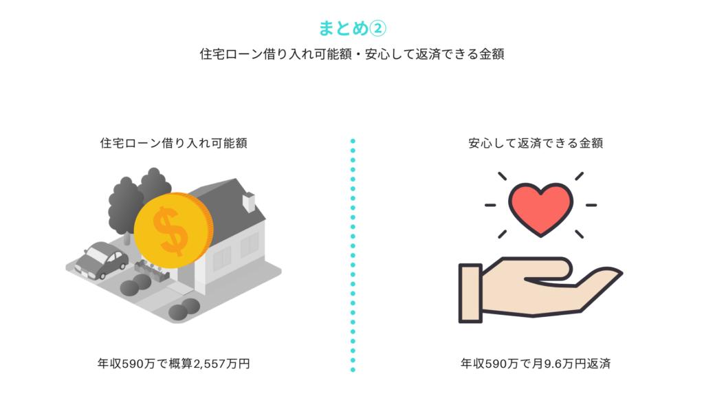 愛知県の住宅ローン平均と安心して返せる金額