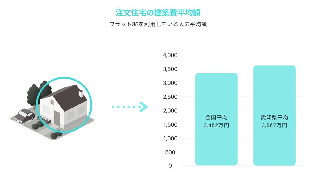 愛知県の注文住宅建築費平均