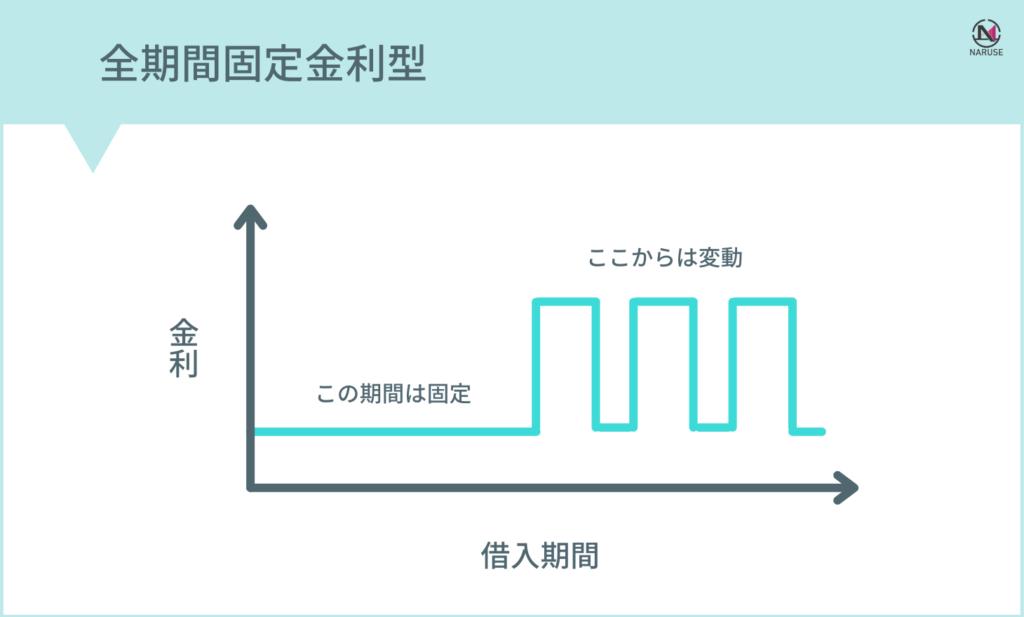 固定金利期間選択型